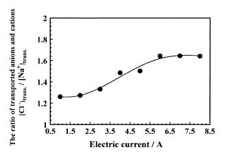 Ratio of concentration of Cl ions transported to the anode side and Na ions transported to the cathode side.